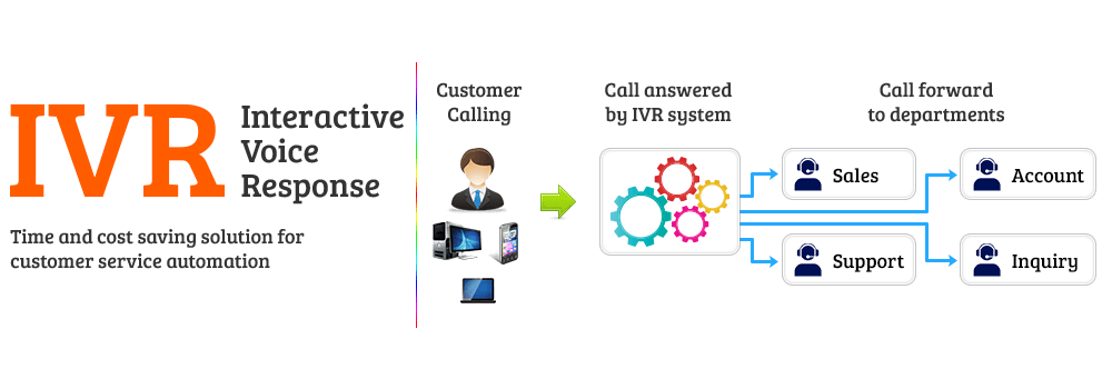 IVR Systems (Interactive Voice Response)